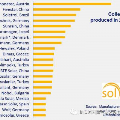 Worldwide: Flat Plate Collector Manufacturer Ranking